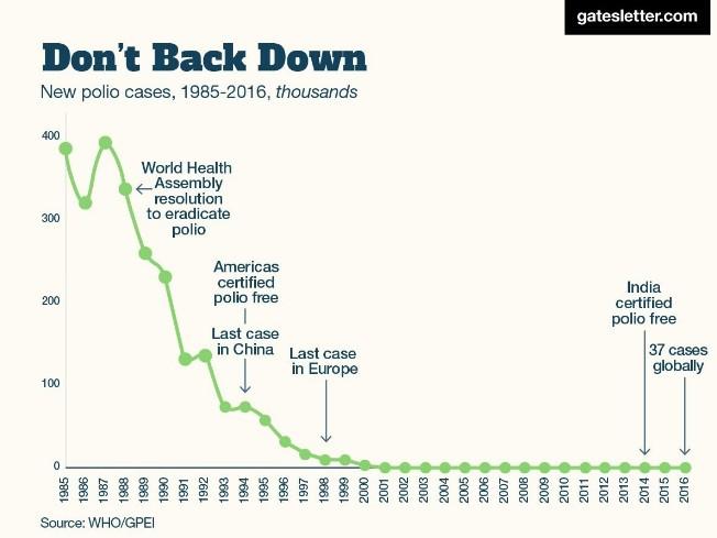 grafico-polio.jpg