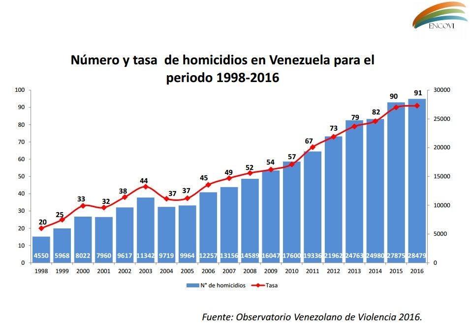 venezuela - Venezuela antes de Chavez - Página 4 Pobve2