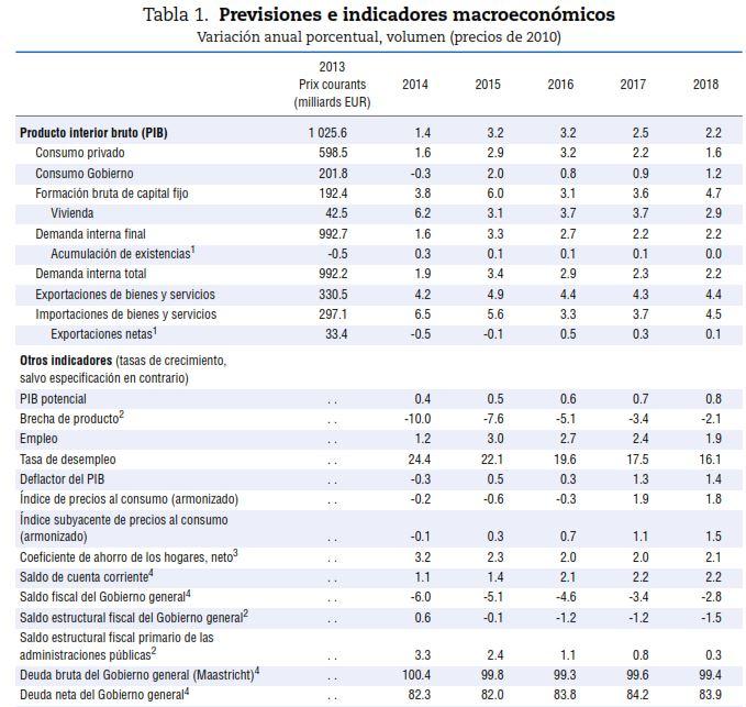 OCDE_previsiones_2017_spain.JPG