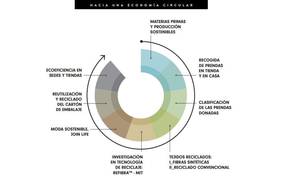 economia-circular-inditex.jpg