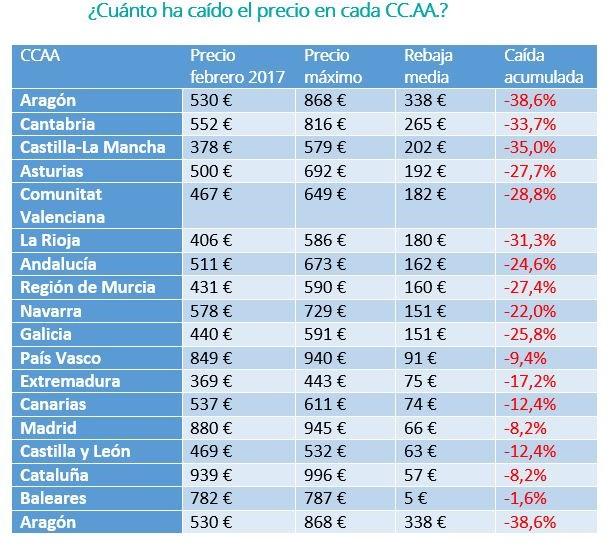 Alquilar un piso es hoy 188 euros al mes m s barato que hace una d cada libre mercado - Alquiler de pisos baratos en madrid por particulares ...