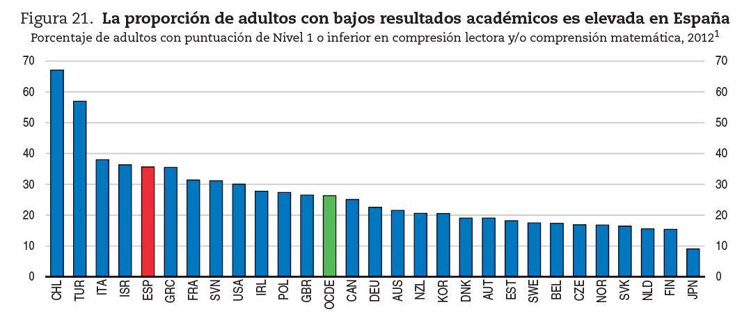 ocde_productividad_educacion_adultos.JPG