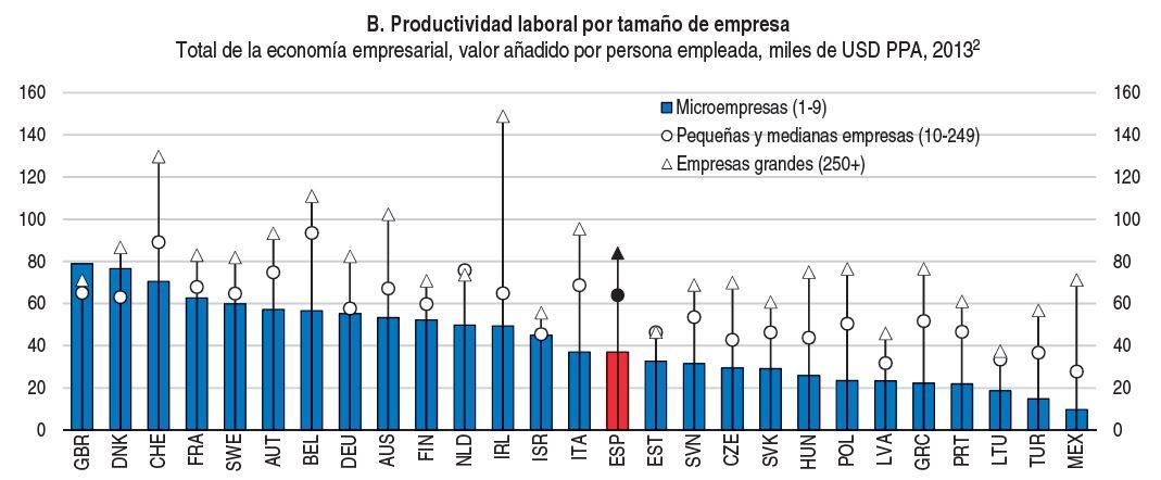 ocde_productividad_tam_empresas.JPG