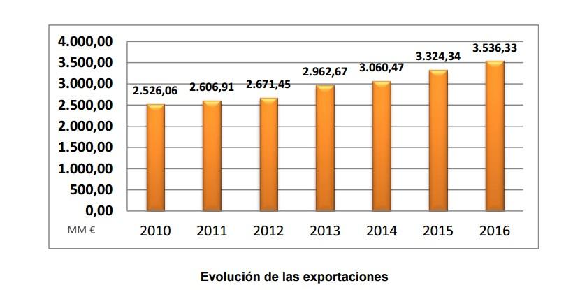 stanpa-exportaciones.jpg