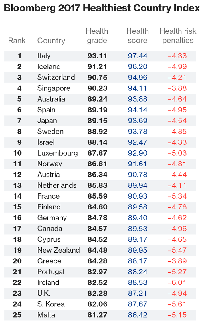 Sanidad-Indice-Bloomberg-Top-25.png