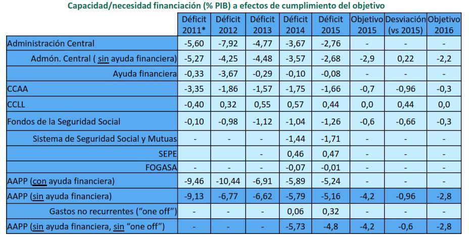 montoro-deficit-cuadro-2015.JPG