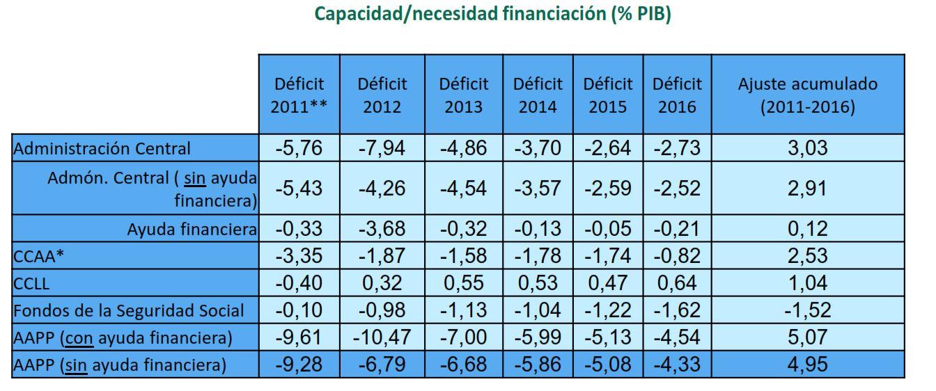 montoro-deficit-cuadro-2016-2.JPG