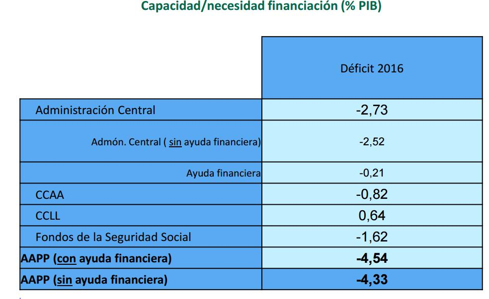 montoro-deficit-cuadro-2016.JPG