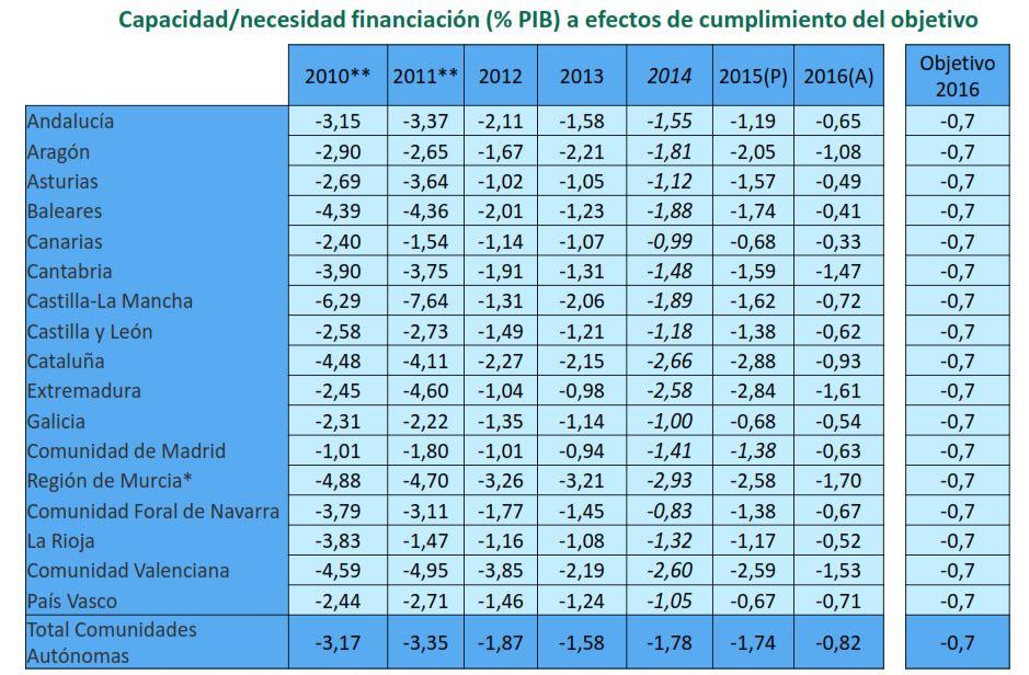 montoro-deficit-cuadro-ccaa.JPG