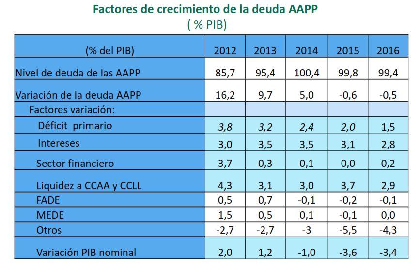 montoro-deficit-cuadro-deuda.JPG