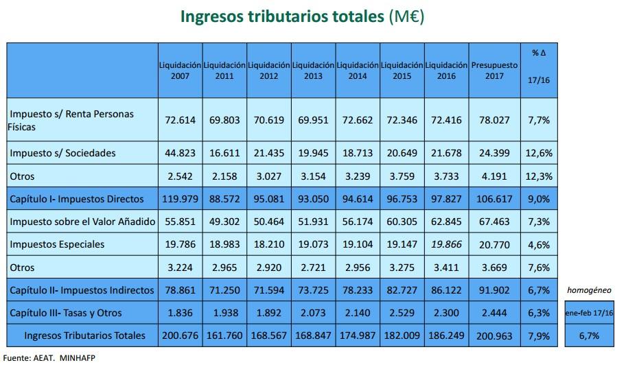 pge2017-ingresos-tributarios.jpg