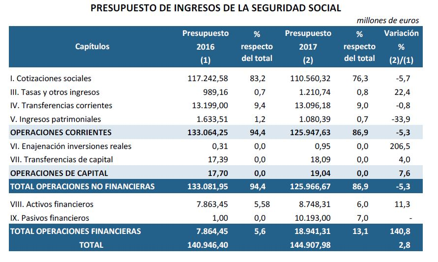 pge2017-ingresos-seguridad-social.JPG