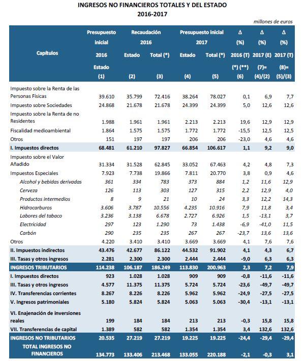 pge2017-ingresos-totales-detalle.JPG
