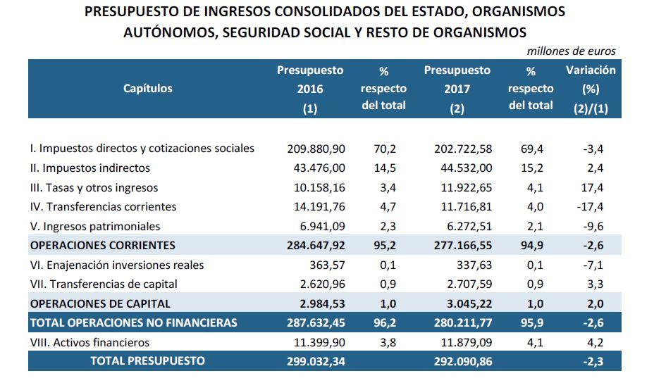 pge2017-ingresos-totales.JPG