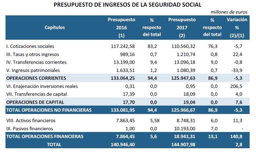 seg-social-ingresos-2017.JPG