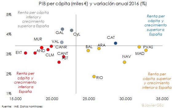 PIB per cap.png