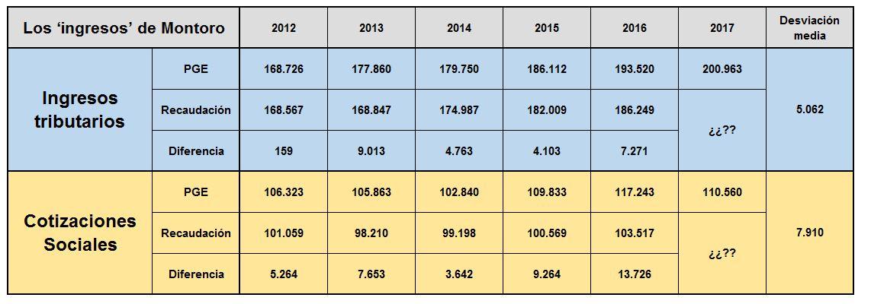 cuadro-ingresos-recaudacion-2012-2017-v2