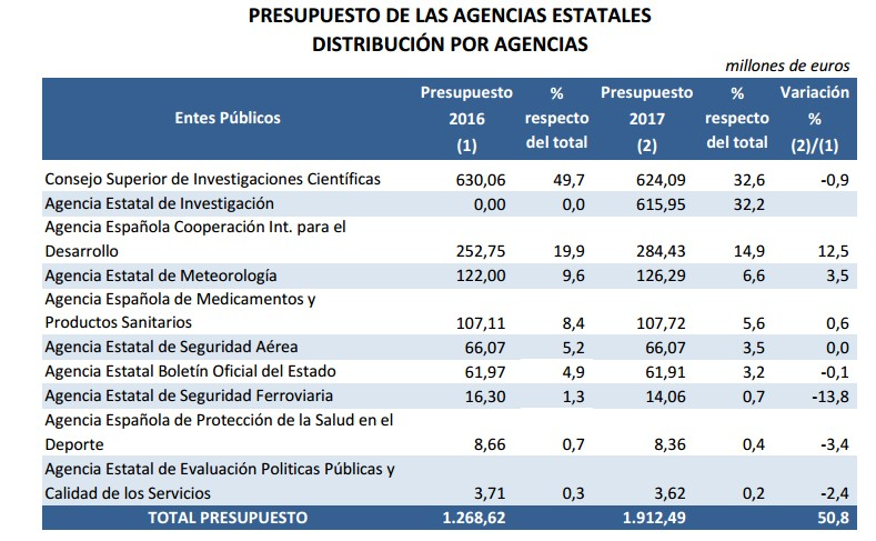 pge2017-gasto-agencias.jpg
