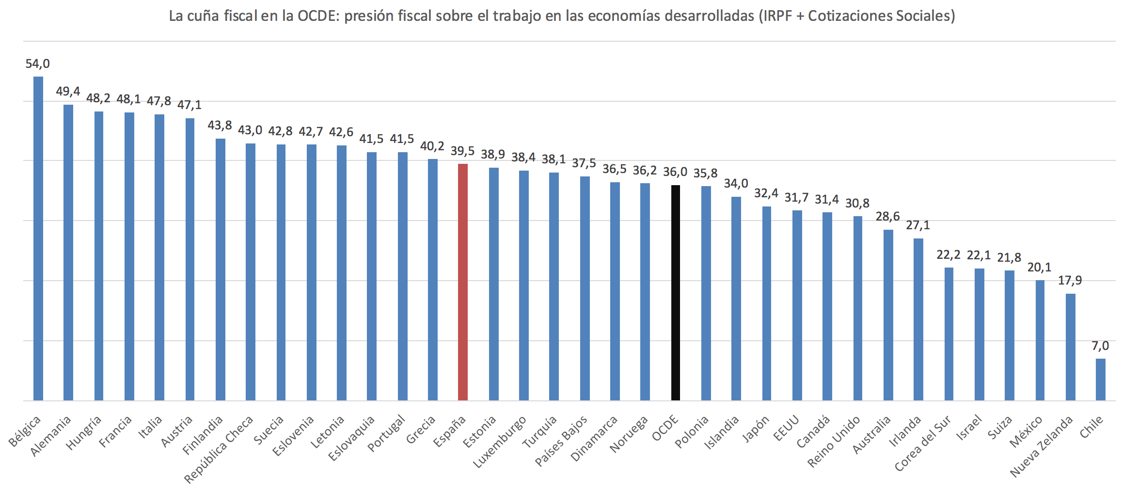 Taxing-Wages-Espana.png
