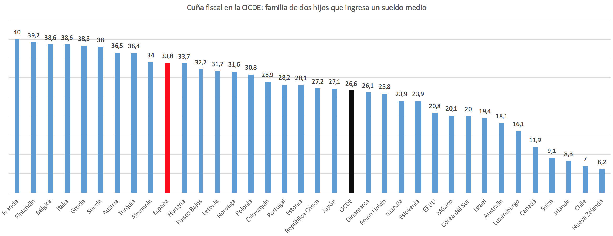 Espana-OCDE-Impuestos-Familias-Taxing-Wa