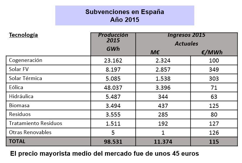 estevan-bolea-subvenciones-renovables-20