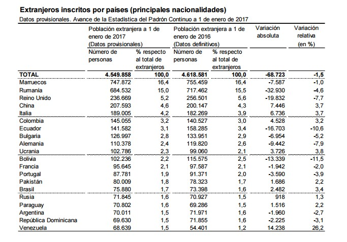 tabla.ine.extranjeros.17.jpg