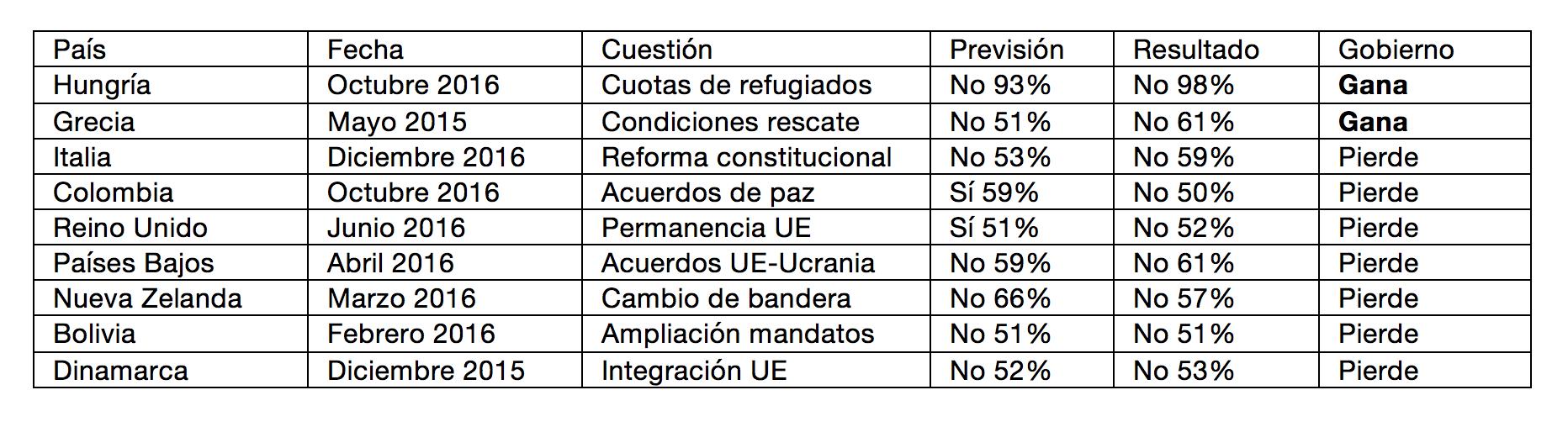 2-Michavila-Referendums.png