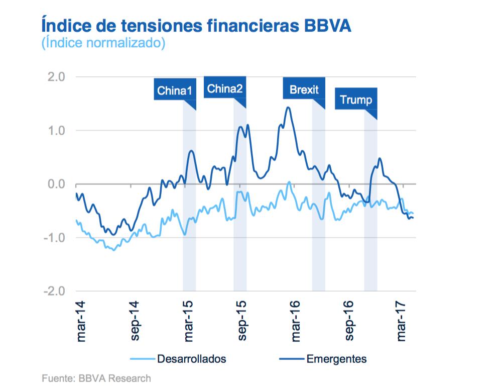 3-BBVA-Tensiones-financieras.png