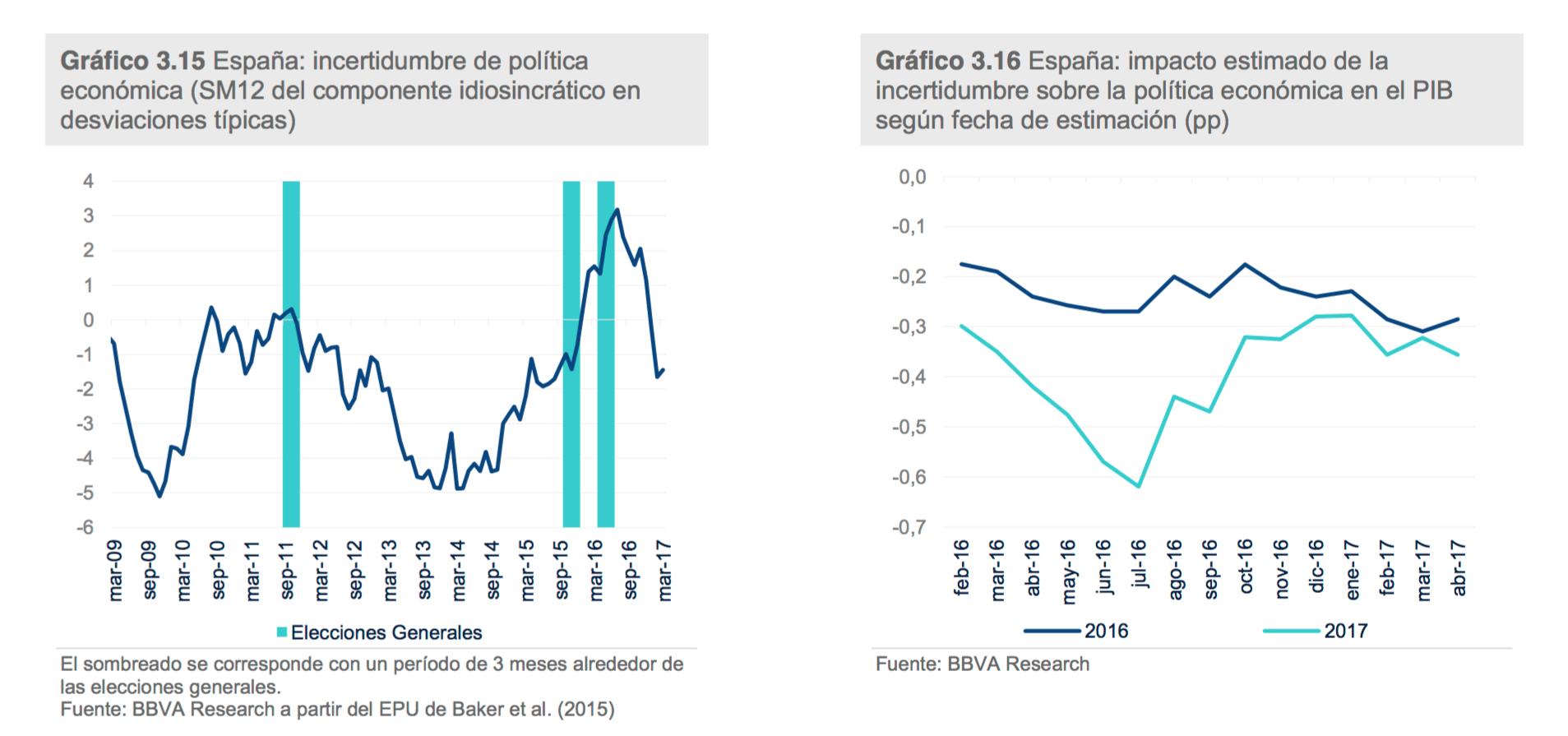 4-BBVA-Riesgo-incertidumbre-politica-esp