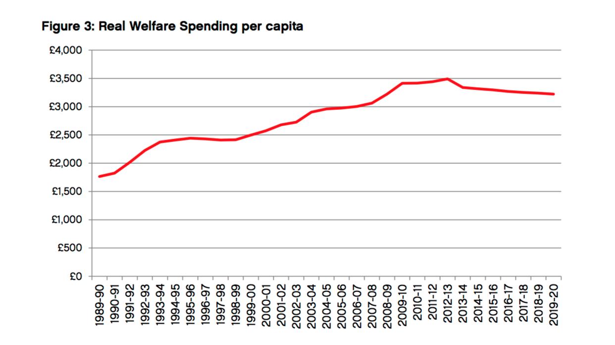 2-gasto-beneficios-sociales-per-capita-u