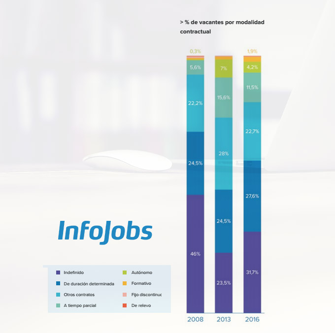 infojobs-2-contratos.jpg