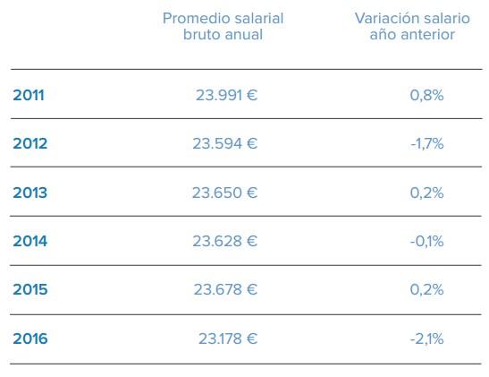 infojobs-5-salarios.jpg
