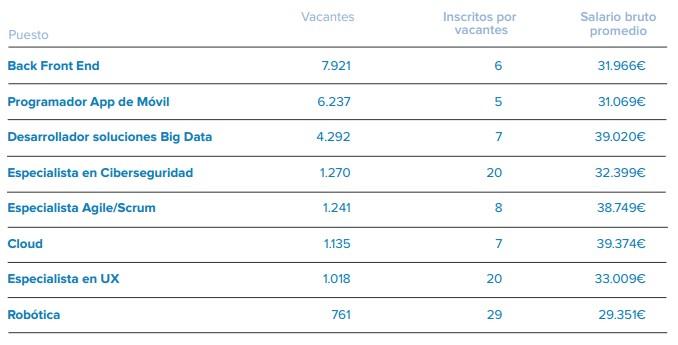 infojobs-8-emergentes-sueldos.jpg
