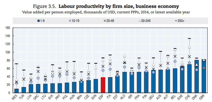 ocde-productividad-2017-10-tam-empresa.J