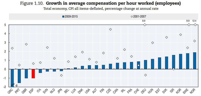 ocde-productividad-2017-4-salarios.JPG