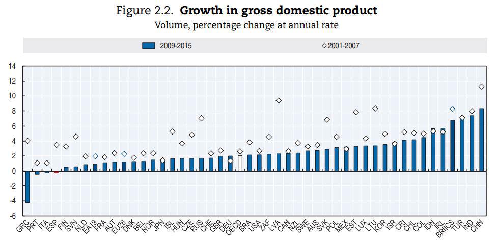 ocde-productividad-2017-5-pib-crisis.JPG