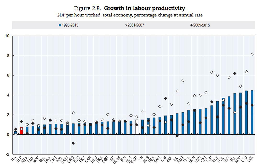ocde-productividad-2017-7-crec-productiv