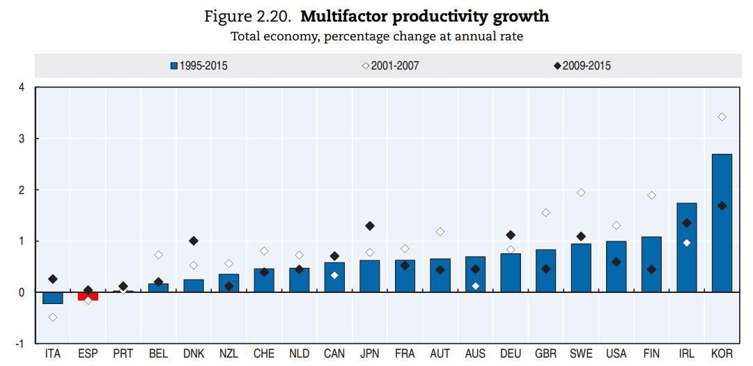 ocde-productividad-2017-9-mfp.JPG