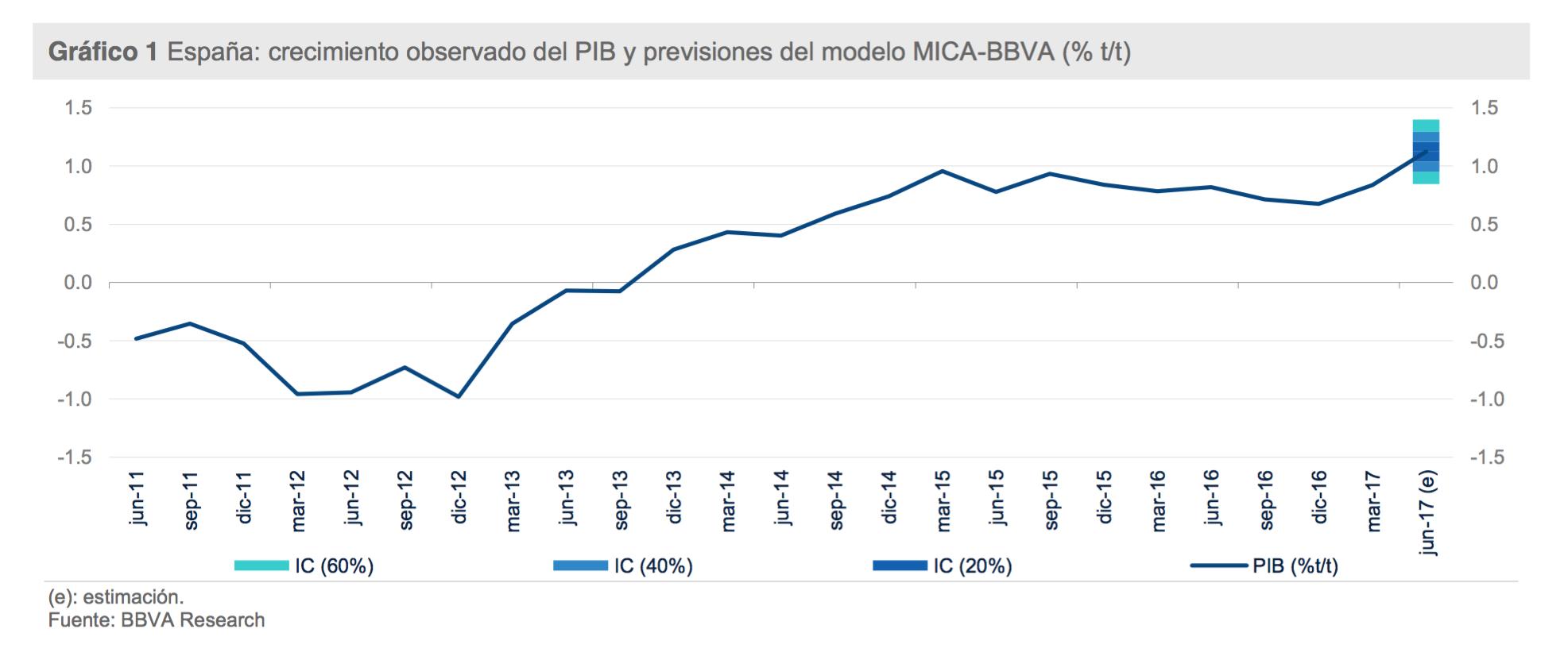 ESPANA-CRECIMIENTO-PIB-2017-2018-BBVA.pn