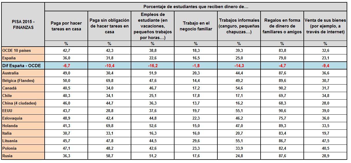 pisa-finanzas-fuentes-ingresos-2.JPG