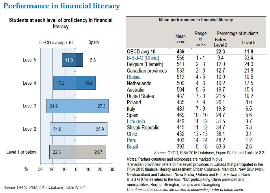 pisa-finanzas-resultados-2015.JPG