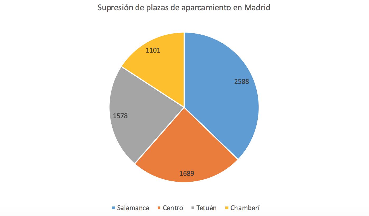 Supresion-Aparcamientos-Madrid.png