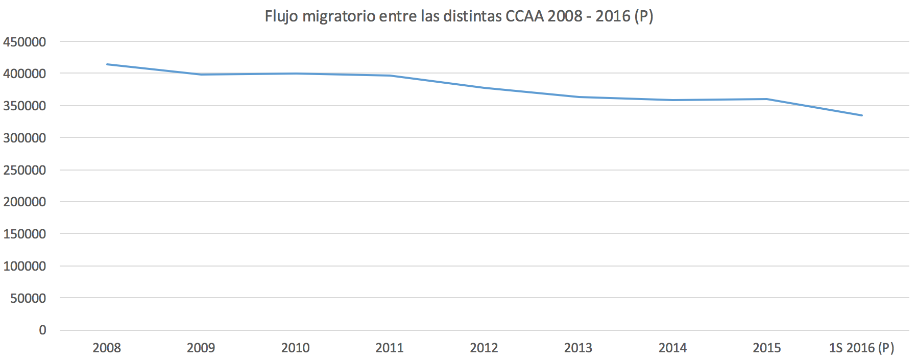 Flujos-migratorios-CCAA-Espana.png