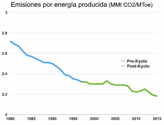 kyoto-emisiones.png
