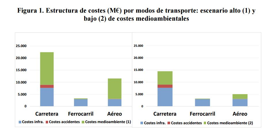 fedea-transporte-costes-2.JPG
