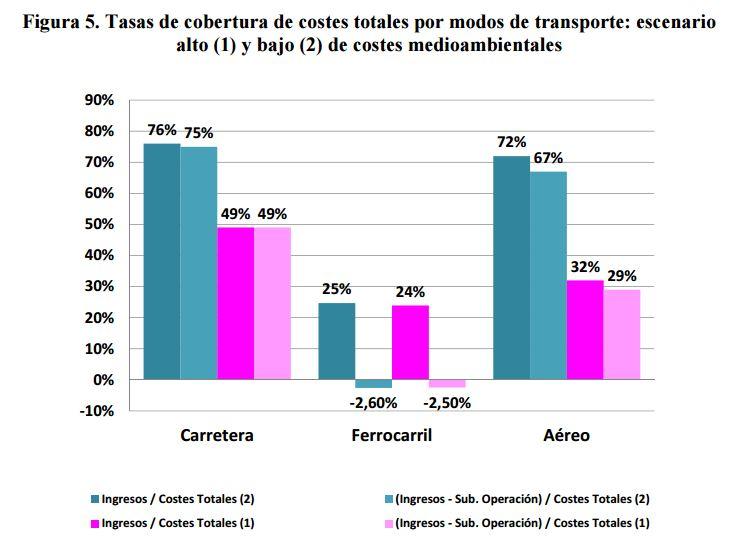 fedea-transporte-ingresos-costes-totales