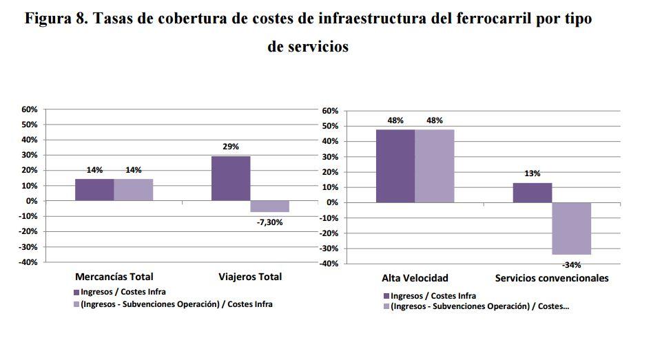 fedea-transporte-ingresos-costes-tren-6.