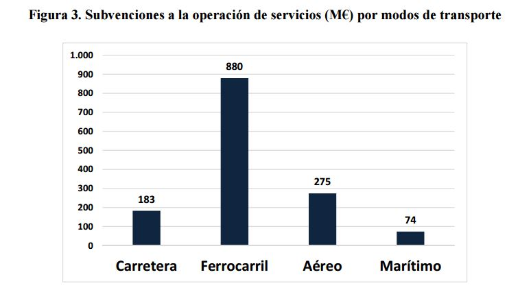 fedea-transporte-subvenciones-3.JPG