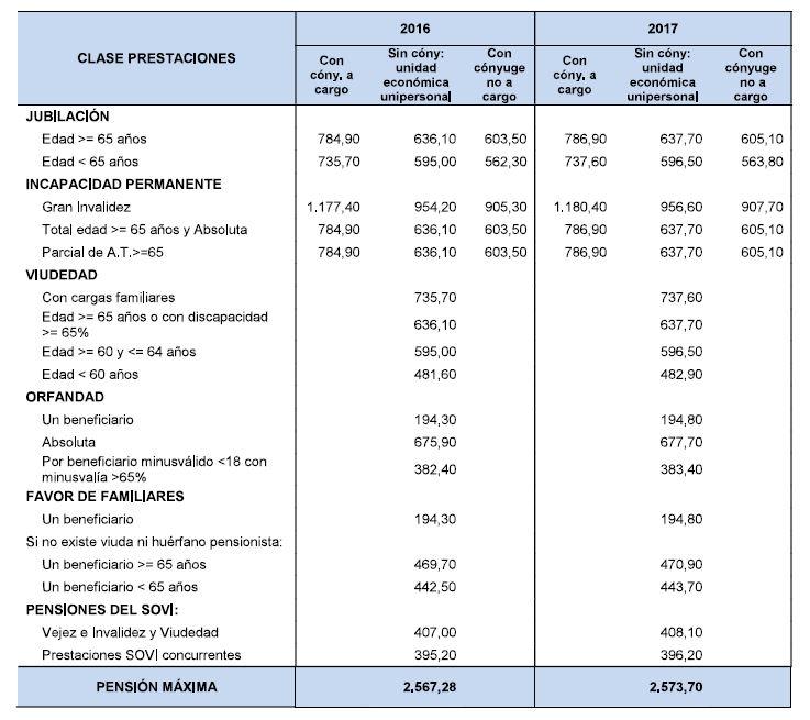 pensiones-maximas-minimas-1-2.JPG