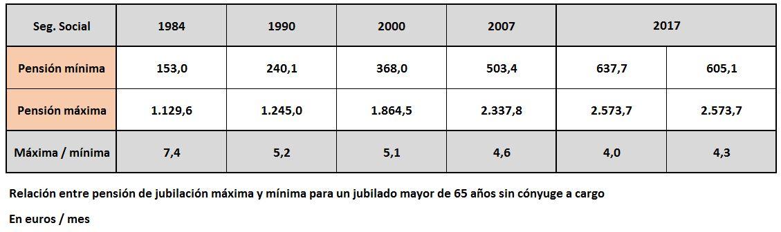 pensiones-maximas-minimas-1.JPG